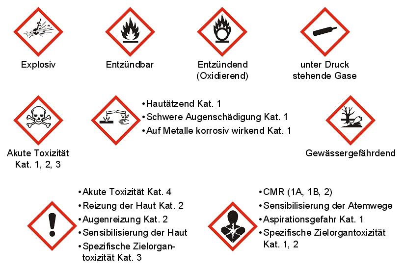 Gefahrenpiktogramme gemäß CLP-Verordnung